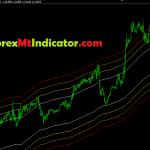 Highly Recommended MA Channels Fibonacci Indicator 2021