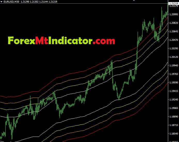 MA Channels Fibonacci Indicator3