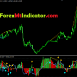Most Power full MFI RSI Divergence Indicator 2021
