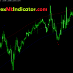 Highly Profitable TMA Center of Gravity Indicator