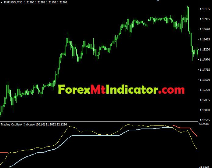 Trading Oscillator Indicator3