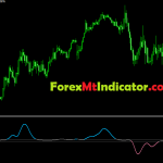 Best Trend Direction and Force index Indicator 2021