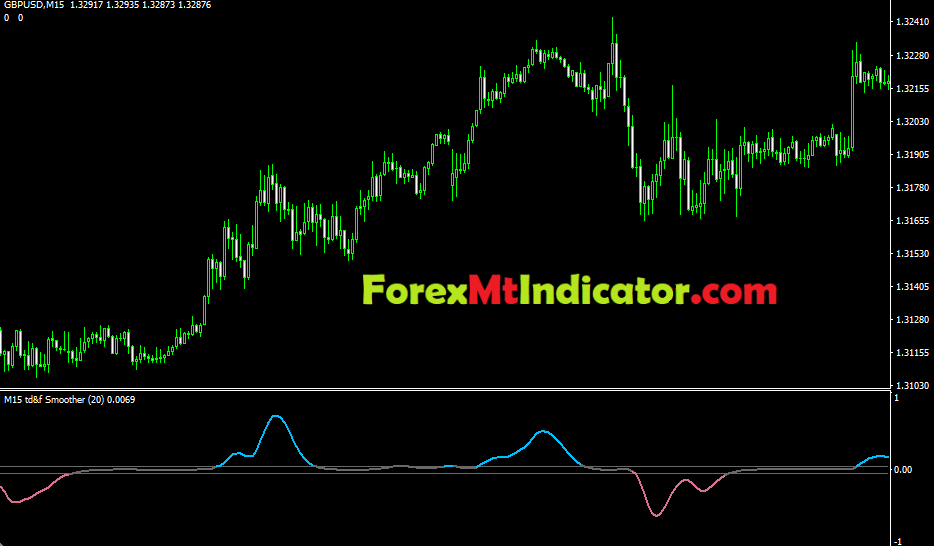 Trend Direction & Force Index Averages Indicator3