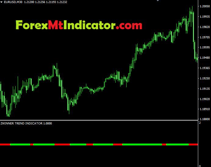 Zwinner Trend Indicator3