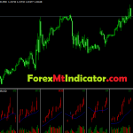 Most Profitable All TF Indicator 2021