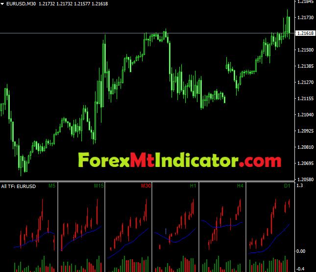 All TF Indicator