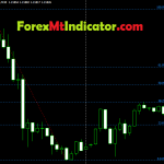 Advance Fibonacci Retracement Indicator