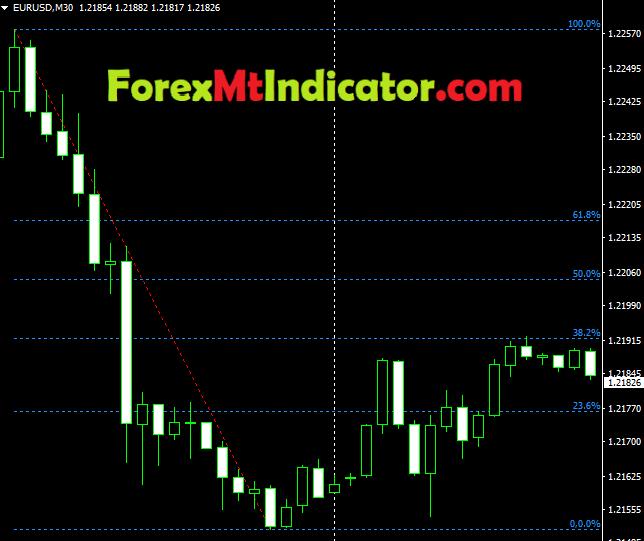 Fibonacci Retracement Indicator