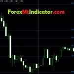 Profitable Fibonacci Indicator 2021