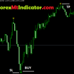 Advance Forex Butterfly Strategy