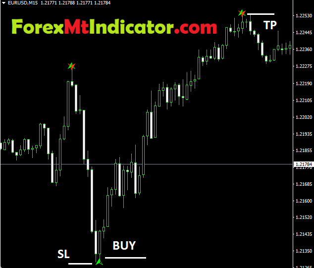 Forex Butterfly Strategy