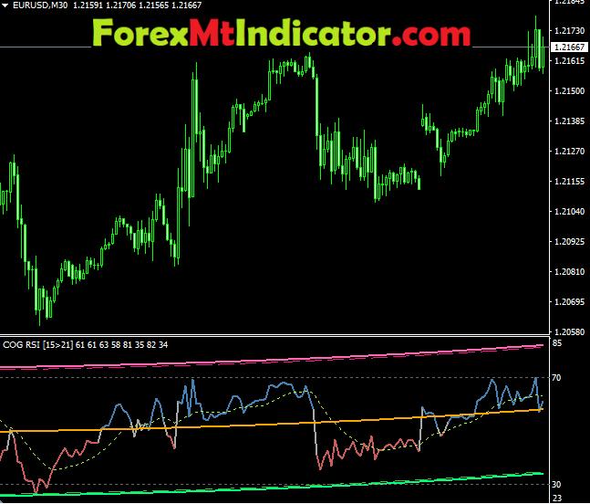 COG RSI Indicator