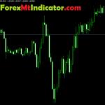 Fractal Indicator For Meta trader 4 2021