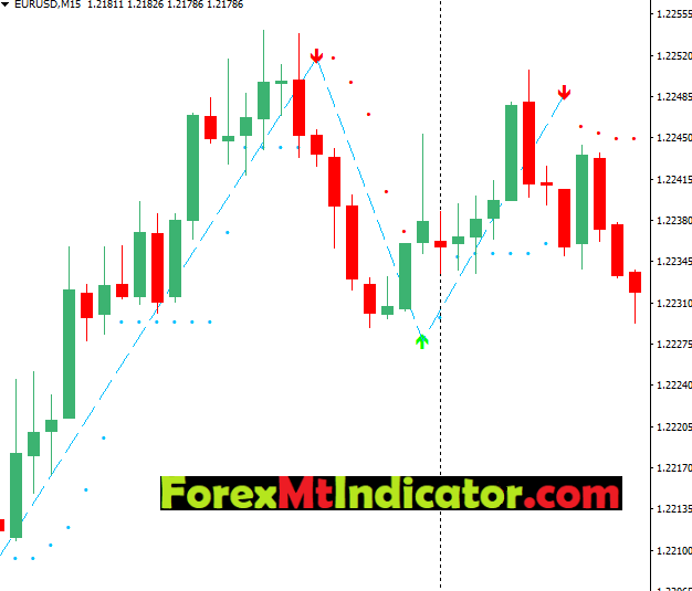 parabolic sar strategy for forex
