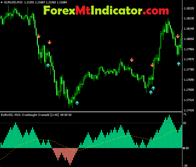 Over bought Oversold Indicator