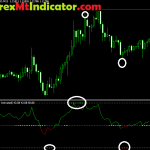 Advance RSI (Relative Strength Index) Forex indicator for MT4