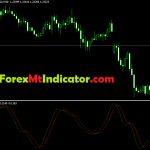 Relative Vigor Index Indicator (RVI) Indicator