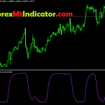 great Schaff Trend Cycle Indicator 2021