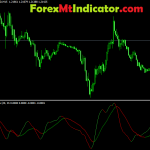 Perfect T3 Trix MTF Oscillator Indicator 2021