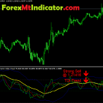 Traders Dynamic Index Visual Oscillator Indicator