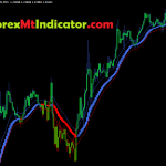 Confirm Trend Following Indicator (TFI) 2021