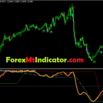 Trend Strength OMA Channel Indicator Mt4