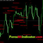 Highly Profitable candlestick patterns indicator