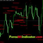 Highly Profitable candlestick patterns indicator