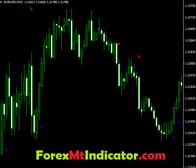 Forex Indicator For Scalping