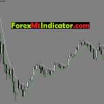 4H SSA Template Indicator Mt4 Free Download