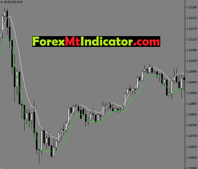 4H SSA Template Indicator
