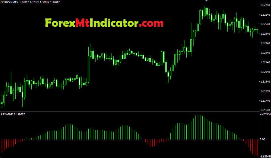 Ary Aind Indicator