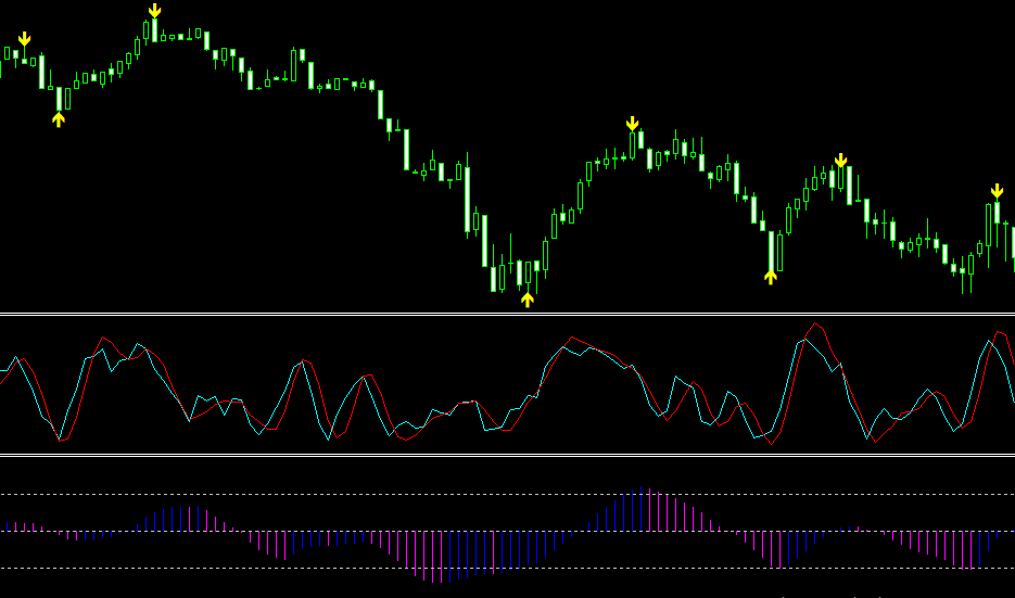 Binary Options Indicator