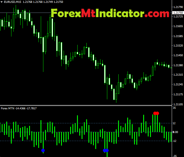 Forex MTN Indicator