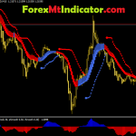 Super Forex Trend & Breakout System 2021
