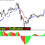 Profitable MACD & AMA Trading Template 2021