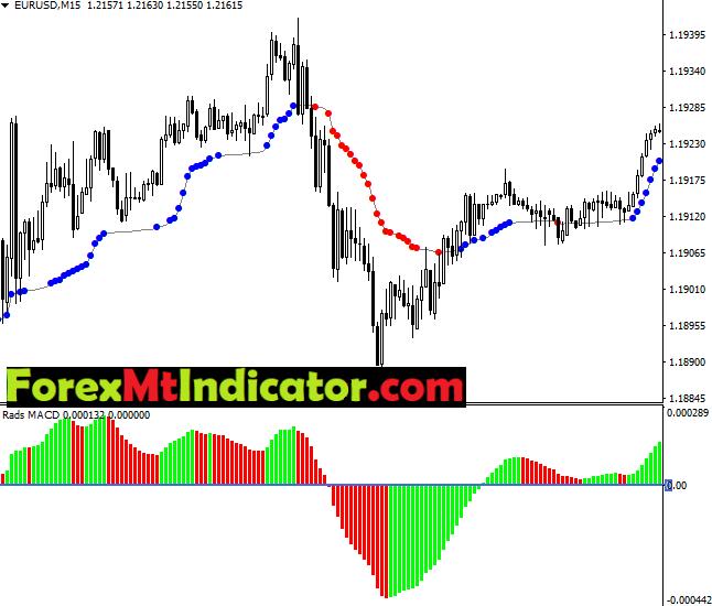 MACD & AMA Trading Template