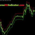 Free StepMA Bands Indicators