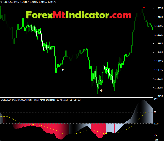 MACD Multi time frame Indicator