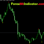 Beast Super Signal Indicator