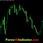 Best Forex trading scalping Indicator