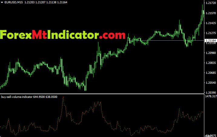 Buy Sell Volume Indicator